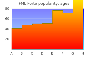 order fml forte overnight delivery