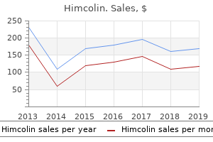 buy cheap himcolin 30 gm online