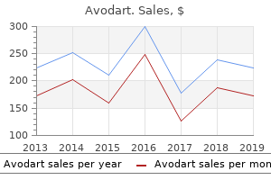 cheap avodart 0.5mg amex