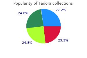 buy cheap tadora 20mg online