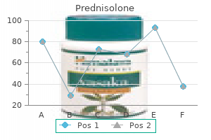 cheap prednisolone 5mg with amex