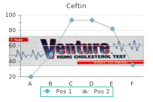 buy discount ceftin on line