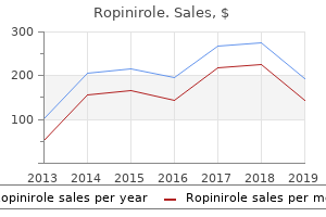 order cheapest ropinirole